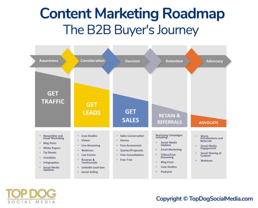 Content Marketing Roadmap: The B2B Buyer's Journey