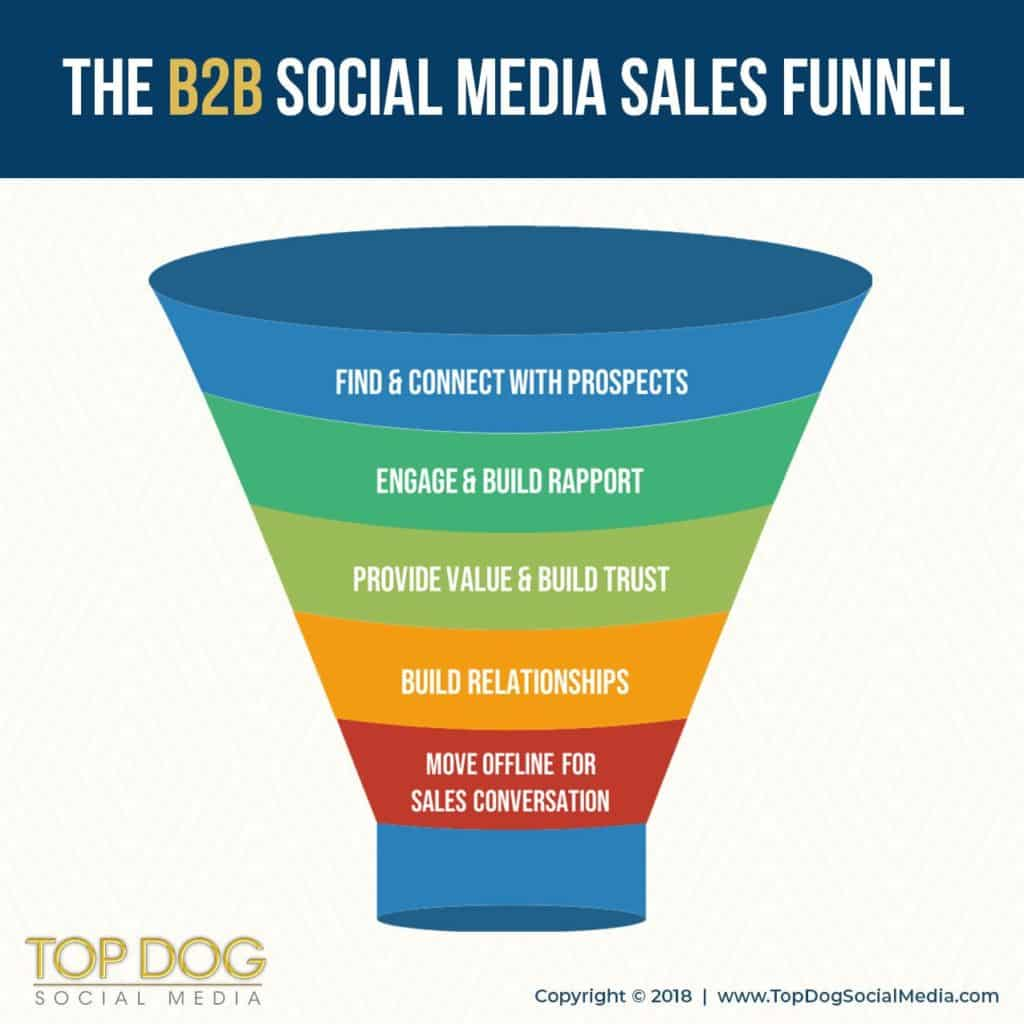 Your B2B Social Media Strategy Is Useless Without This