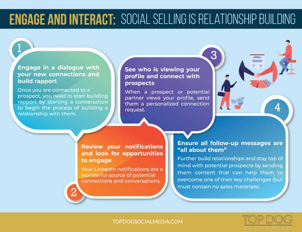 Engage and Interact: Social Selling is Relationship Building