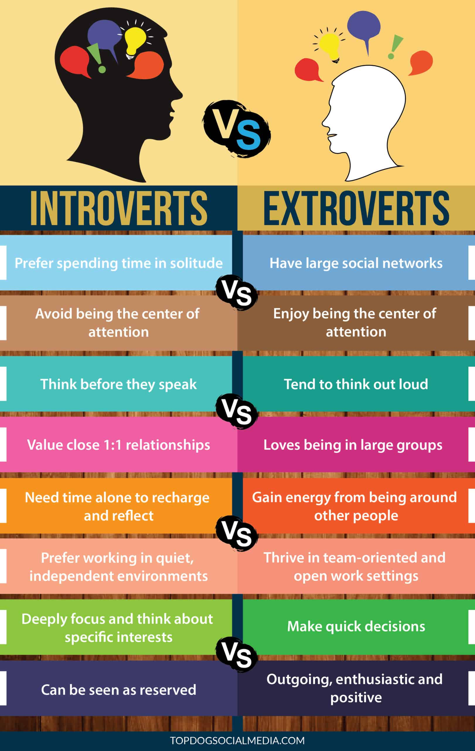 The differences between introverts and extroverts.